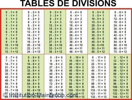 Table de division